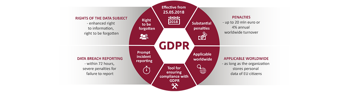 GDPR expalined