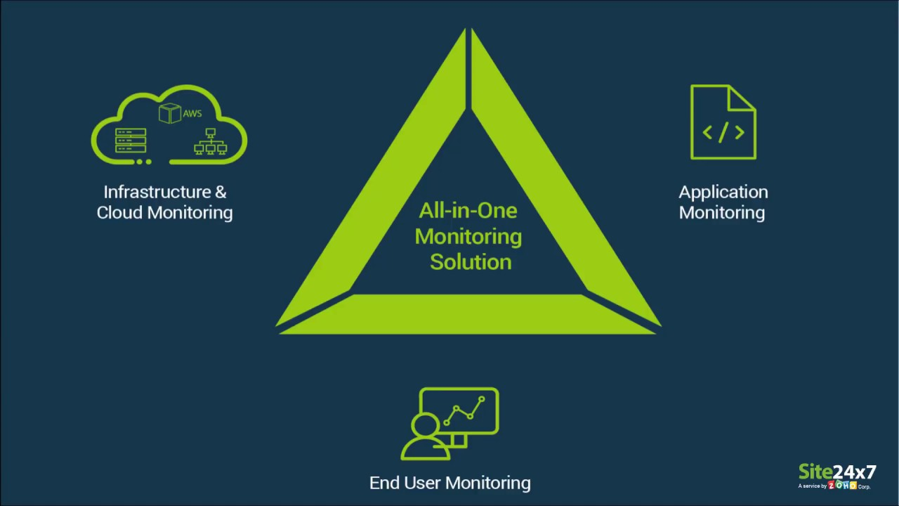 All-in-One Monitoring Solution | Site24x7